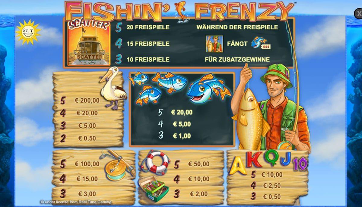Fishin Frenzy Gewinntabelle